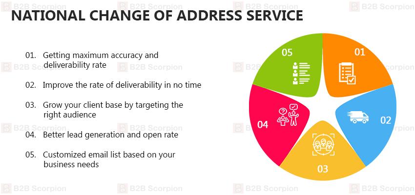 National Change Of Address Service
